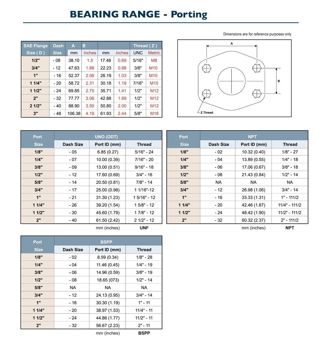 GPM Bearing Pump Porting