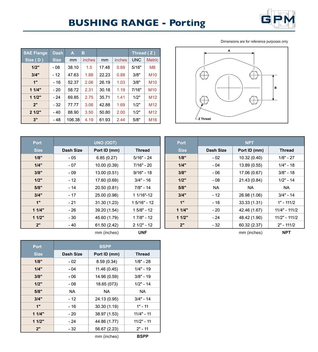GPM Bushing Pump Porting
