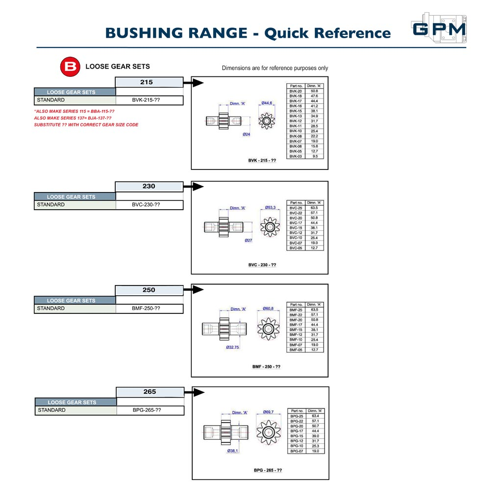 GPM Bushing Pumps Quick Reference B